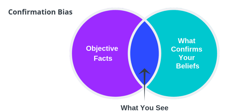 Society Seeks Confirmation Bias… NOT Honest Discussion